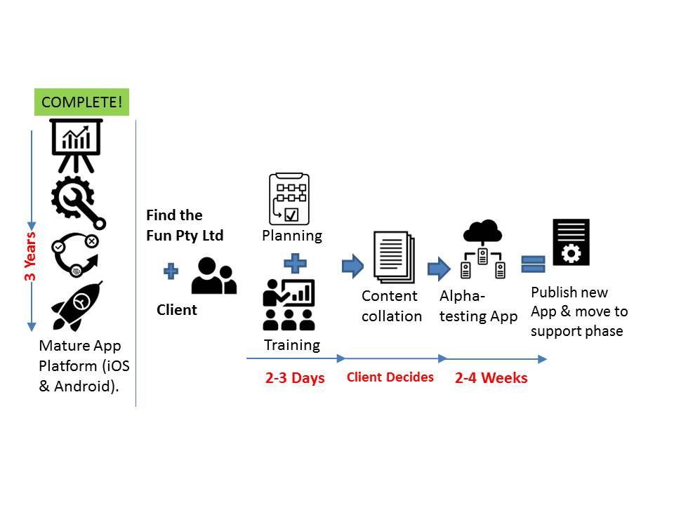 Flowchart describing the Find the Fun App Development process